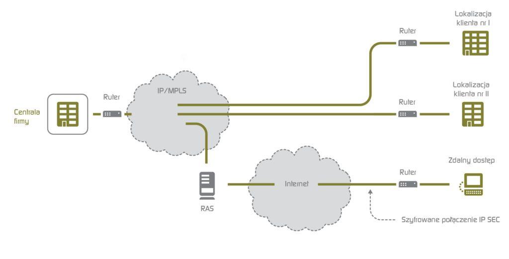 IP-VPN