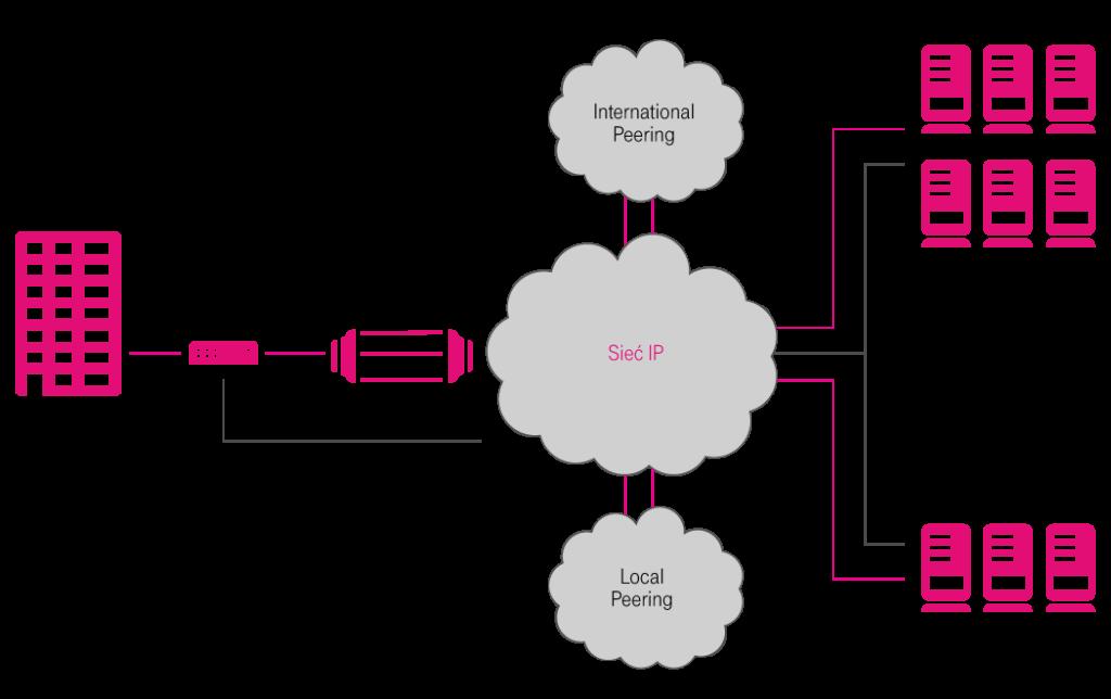 Internet symetryczny