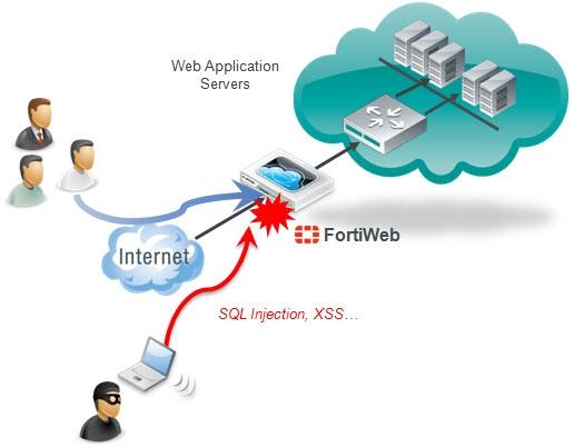 fortiweb3